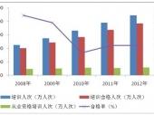 2014-2020年中国汽车驾培服务市场分析与投资前景研究报告