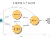 2014-2020年中国公共建筑装饰市场分析与投资前景研究报告