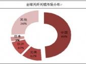 2014-2020年中国光通信器件市场竞争力分析及投资前景研究报告