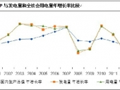 2014-2020年中国电力环保市场竞争力分析及投资前景研究报告