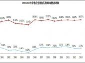 2014-2020年中国零售市场监测及投资前景研究报告