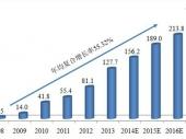 2014-2020年中国网页游戏市场竞争力分析及投资前景研究报告