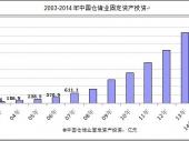 2014-2019年中国仓储市场现状分析及投资前景研究报告
