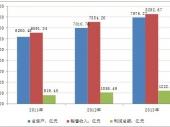 2014-2020年中国烟草制品市场现状分析及投资前景研究报告