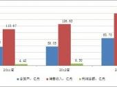 2014-2020年中国球类制造市场深度调研与投资前景研究报告