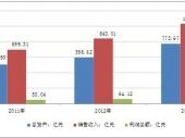 2014-2020年中国美白护肤品市场分析与投资前景研究报告