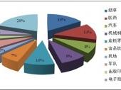 2014-2020年中国自动化物流系统市场分析与投资前景研究报告