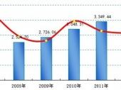 2014-2020年中国桥梁钢结构工程行业市场分析与投资前景研究报告