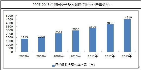 报告说明: 博思数据发布的《2014-2018年中国原子吸收光谱仪市场分析与行业调查报告》共十章。首先介绍了原子吸收光谱仪相关概述、中国原子吸收光谱仪市场运行环境等,接着分析了中国原子吸收光谱仪市场发展的现状,然后介绍了中国原子吸收光谱仪重点区域市场运行形势。随后,报告对中国原子吸收光谱仪重点企业经营状况分析,最后分析了中国原子吸收光谱仪行业发展趋势与投资预测。您若想对原子吸收光谱仪产业有个系统的了解或者想投资原子吸收光谱仪行业,本报告是您不可或缺的重要工具。 原子吸收光谱仪可 测定多种元素,火焰原子吸收
