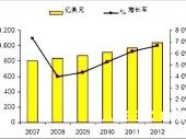 2014-2020年中国自动化立体仓储(自动化立体仓库)市场分析与行业调查报告