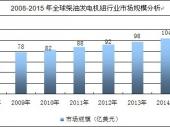 2014-2020年中国柴油发电机组市场深度调研与投资前景研究报告