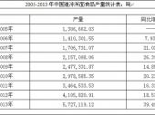 2014-2018年中国速冻米面食品市场现状分析及投资前景研究报告