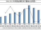 2014-2020年中国金属家具市场监测及投资前景研究报告