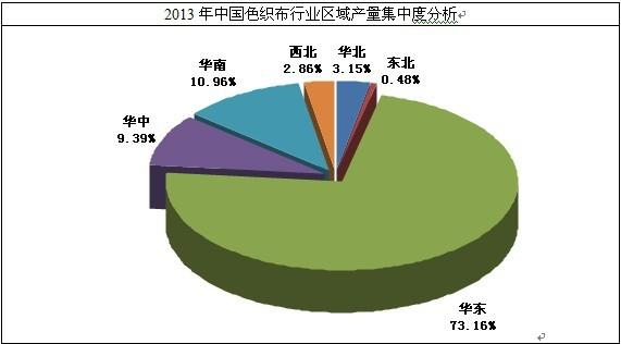 87  图表 36 2009-2014年6月我国色织布行业消费结构分析 87  图表 37