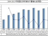 2014-2020年中国化学纤维布市场分析与投资前景研究报告