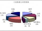 2014-2020年中国工业机器人市场竞争力分析及投资前景研究报告
