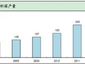 2014-2020年中国金针菇市场分析与行业调查报告