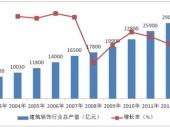 2014-2020年中国建筑装饰市场分析与投资前景研究报告