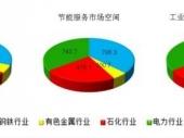 2014-2020年中国工业节能市场竞争力分析及投资前景研究报告