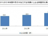 2014-2020年中国中药饮片市场监测及投资前景研究报告