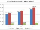 2014-2020年中国中成药市场分析与行业调查报告