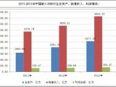 2014-2020年中国耐火材料市场监测及投资前景研究报告