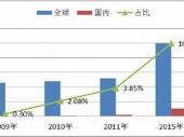 2014-2020年中国移动通信设备市场分析与行业调查报告