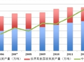 2014-2020年中国焦炭行业深度调研与投资前景研究报告
