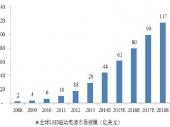 2014-2020年中国LED驱动电源市场分析与投资前景研究报告