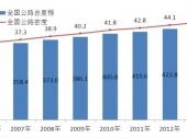 2014-2020年中国公路建设行业现状分析及投资前景研究报告