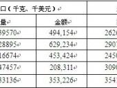 2014-2020年中国石脑油市场分析与投资前景研究报告