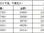 2014-2020年中国碳化纤维市场分析与行业调查报告