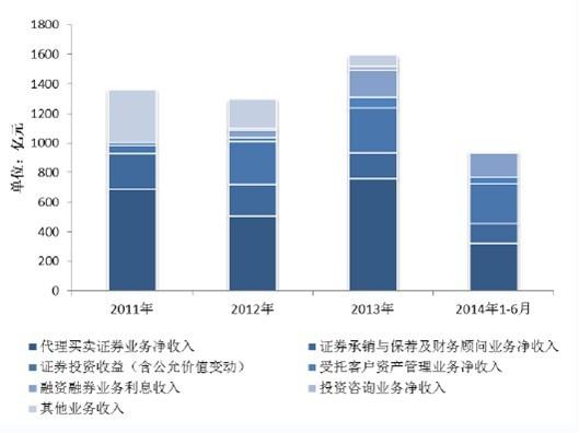 告 2014 2020年中国证券行业现状分析及投资前景研究报告 博思数据图片