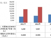 2014-2020年中国通信设备市场竞争力分析及投资前景研究报告