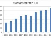 2014-2020年中国中小型电机市场监测及投资前景研究报告