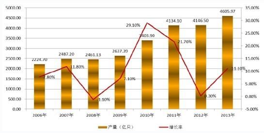 报告说明: 博思数据发布的《2014-2020年中国半导体分立器件市场深度调研与投资前景研究报告》共八章。首先介绍了半导体分立器件相关概述、中国半导体分立器件市场运行环境等,接着分析了中国半导体 分立器件市场发展的现状,然后介绍了中国半导体分立器件重点区域市场运行形势。随后,报告对中国半导体分立器件重点企业经营状况分析,最后分析了中国半导 体分立器件行业发展趋势与投资预测。您若想对半导体分立器件产业有个系统的了解或者想投资半导体分立器件行业,本报告是您不可或缺的重要工具。 半导体产业的发展始于分立器件,半