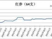 2014-2020年中国人参市场分析与投资前景研究报告