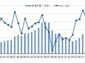 2014-2020年中国白酒市场分析与行业调查报告