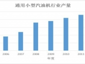 2014-2020年中国通用小型汽油机市场分析与行业调查报告