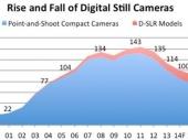 2014-2020年中国数码照相机行业分析与投资战略咨询报告