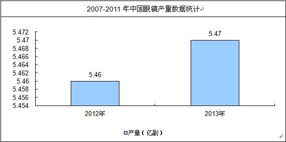 报告说明: 博思数据发布的《2014-2020年中国眼镜制造市场现状分析及投资前景研究报告》共十二章,报告以产品微观部分作为调研重点,采用纵向分析和横向对比相结合的方法,分别对眼镜制造行业的国内外生产消费情 况、原材料市场情况、产品技术情况、产品市场竞争情况、重点企业发展情况、产品品牌价值以及产品营销渠道和营销策略等方面进行深入的调研分析。 数据显示:2012年1-12月全国眼镜成镜累计总产量5.