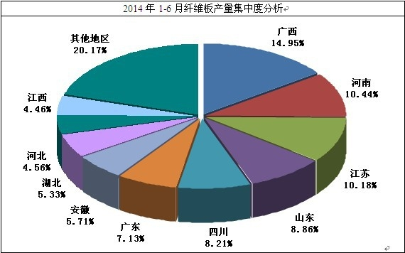 纤维板市场分析_纤维板研究报告