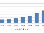 2015-2020年中国电梯市场深度调研与投资前景研究报告