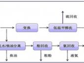 2015-2020年中国煤制天然气市场竞争力分析及投资前景研究报告