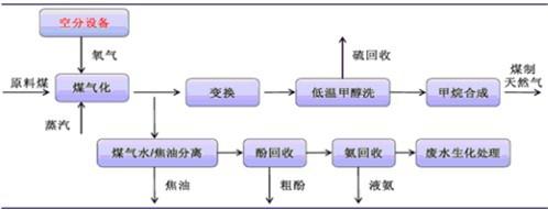 能源消费结构现状分析