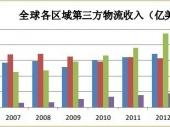 2015-2020年中国第三方物流市场分析与投资前景研究报告