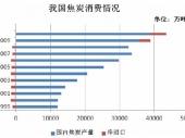 2015-2020年中国焦炭市场现状分析及投资前景研究报告