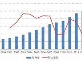 2015-2020年中国电力勘测设计行业市场分析与投资前景研究报告