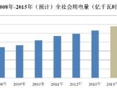 2015-2020年中国输配电及控制设备市场分析与行业调查报告