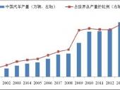 2015-2020年中国汽车整车制造行业市场分析与行业调查报告